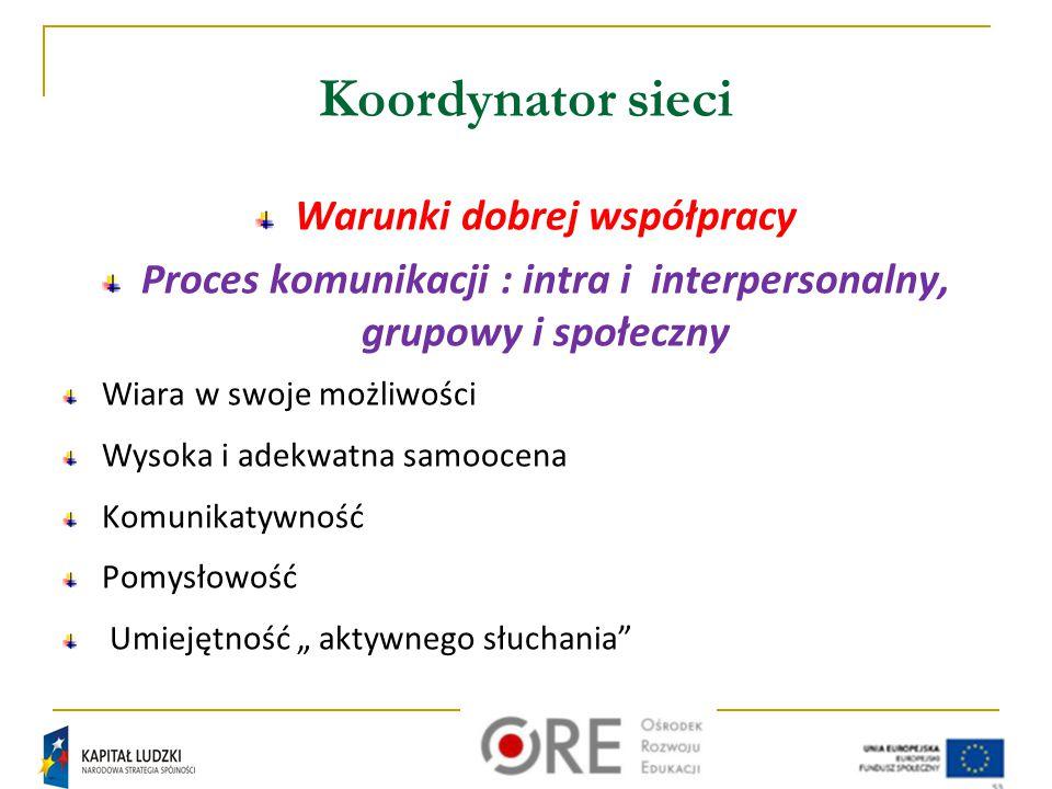 Koordynator sieci Warunki dobrej współpracy Proces komunikacji : intra i interpersonalny, grupowy i społeczny Wiara w swoje możliwości Wysoka i adekwa