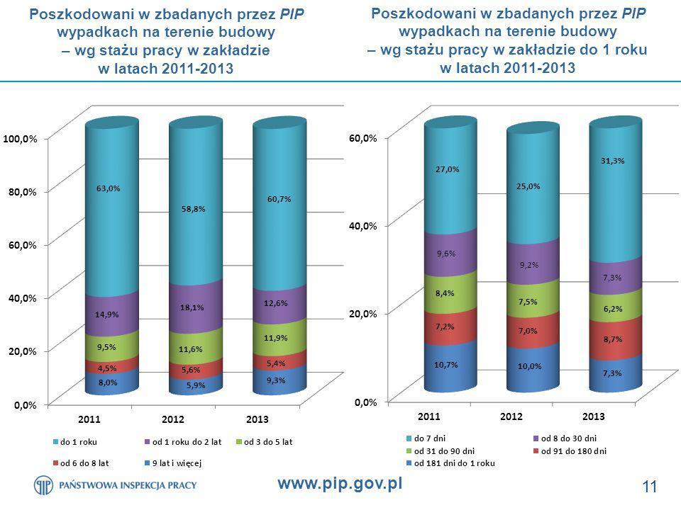 www.pip.gov.pl 11 Poszkodowani w zbadanych przez PIP wypadkach na terenie budowy – wg stażu pracy w zakładzie w latach 2011-2013 Poszkodowani w zbadanych przez PIP wypadkach na terenie budowy – wg stażu pracy w zakładzie do 1 roku w latach 2011-2013