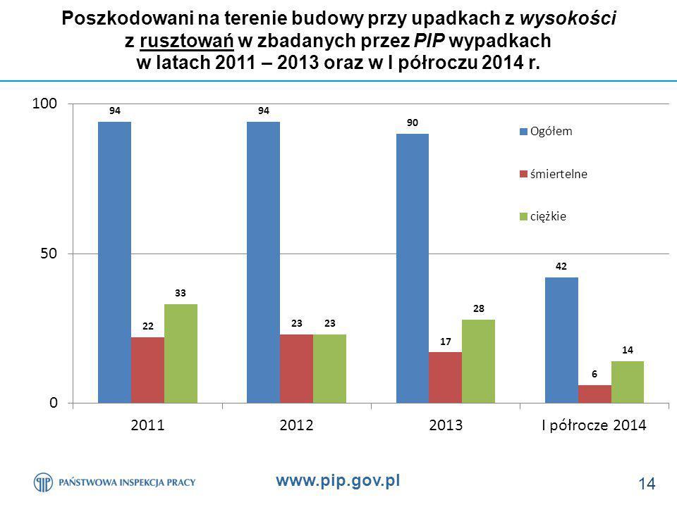 www.pip.gov.pl 14 Poszkodowani na terenie budowy przy upadkach z wysokości z rusztowań w zbadanych przez PIP wypadkach w latach 2011 – 2013 oraz w I półroczu 2014 r.