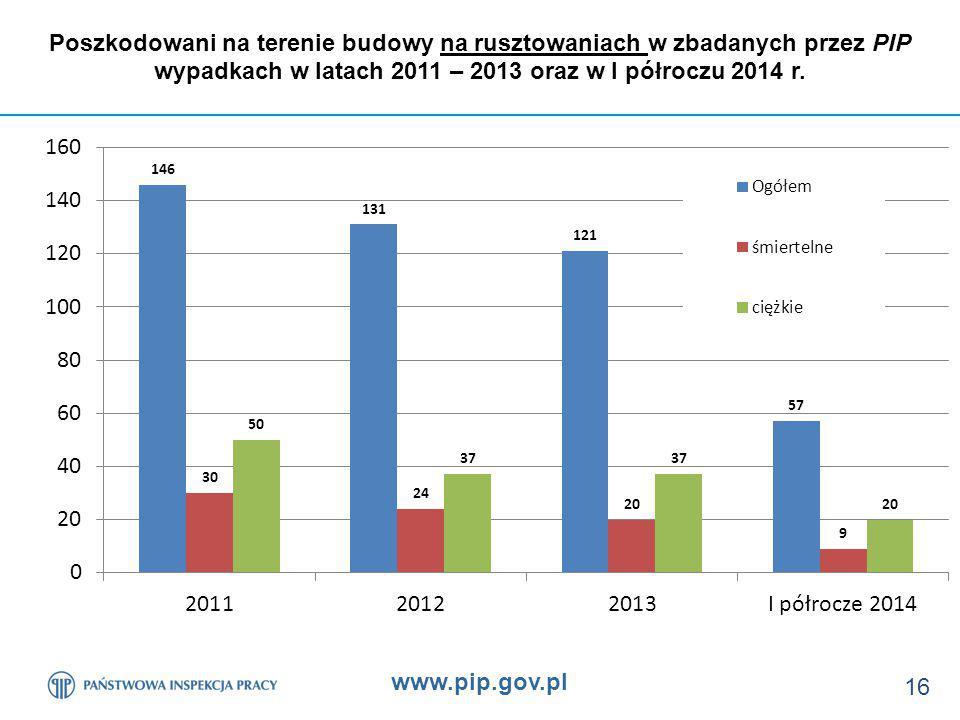 www.pip.gov.pl 16 Poszkodowani na terenie budowy na rusztowaniach w zbadanych przez PIP wypadkach w latach 2011 – 2013 oraz w I półroczu 2014 r.