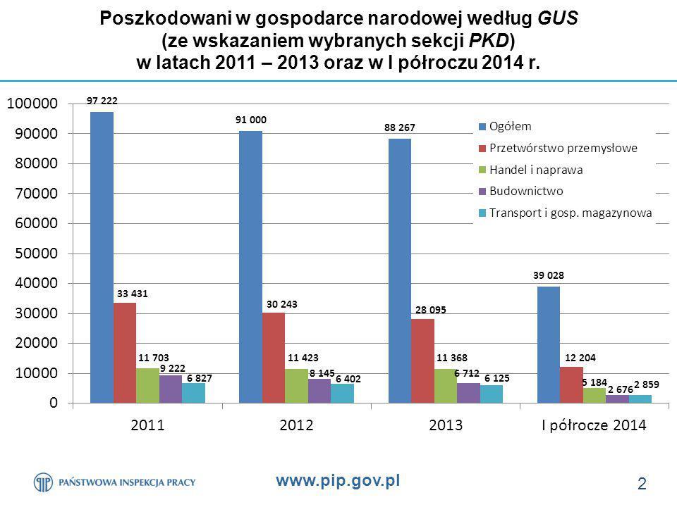www.pip.gov.pl 3 Poszkodowani w gospodarce narodowej (wskaźnik wypadkowości na 1000 pracujących w wybranych sekcjach PKD) w latach 2011 – 2013 (dane GUS)