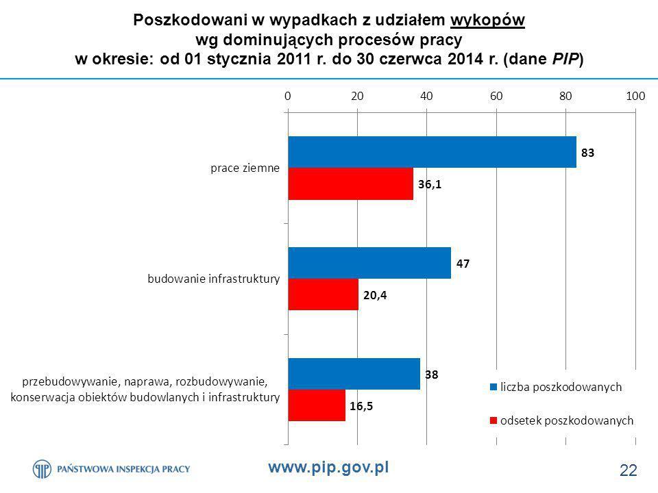 www.pip.gov.pl 22 Poszkodowani w wypadkach z udziałem wykopów wg dominujących procesów pracy w okresie: od 01 stycznia 2011 r.