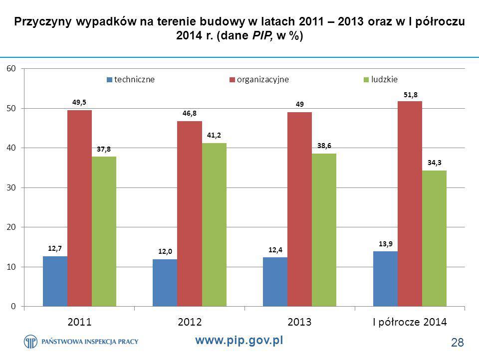 www.pip.gov.pl 28 Przyczyny wypadków na terenie budowy w latach 2011 – 2013 oraz w I półroczu 2014 r.