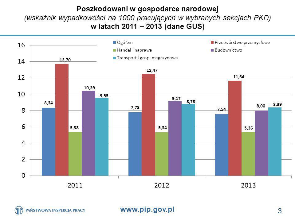 www.pip.gov.pl 24 Odsetek poszkodowanych na terenie budowy w zbadanych przez PIP wypadkach wg dominującego wydarzenia powodującego wypadki w latach 2011 – 2013 oraz w I półroczu 2014 r.