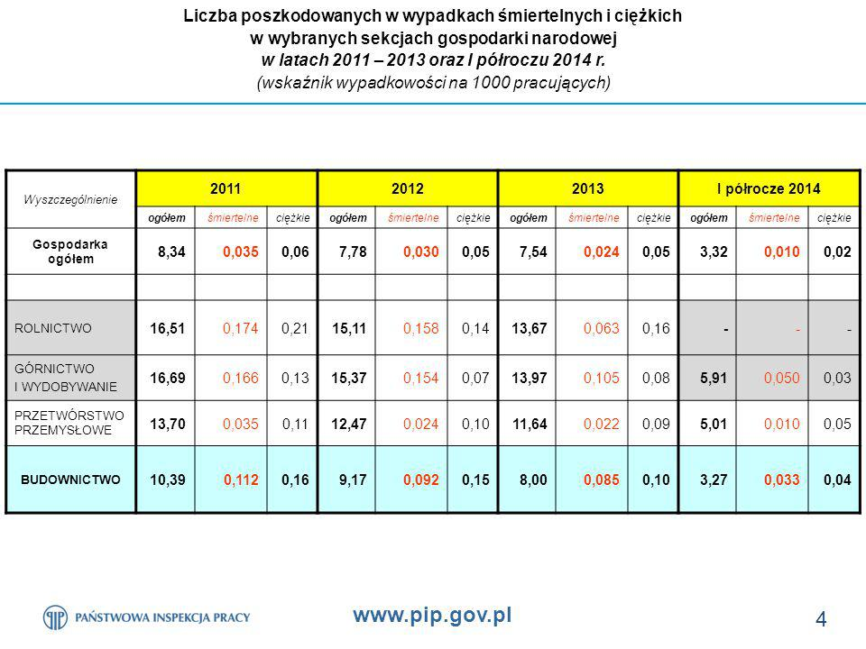 www.pip.gov.pl 25 Poszkodowani śmiertelnie na terenie budowy w zbadanych przez PIP wypadkach wg dominujących wydarzeń niebezpiecznych w okresie: od 01 stycznia 2011 r.