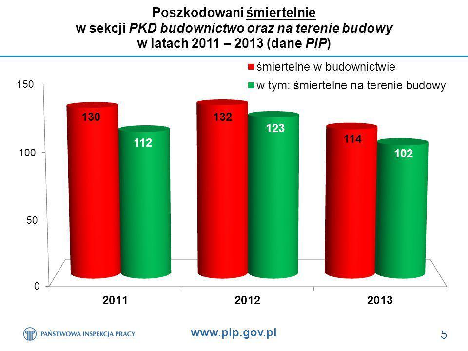 www.pip.gov.pl 5 Poszkodowani śmiertelnie w sekcji PKD budownictwo oraz na terenie budowy w latach 2011 – 2013 (dane PIP)