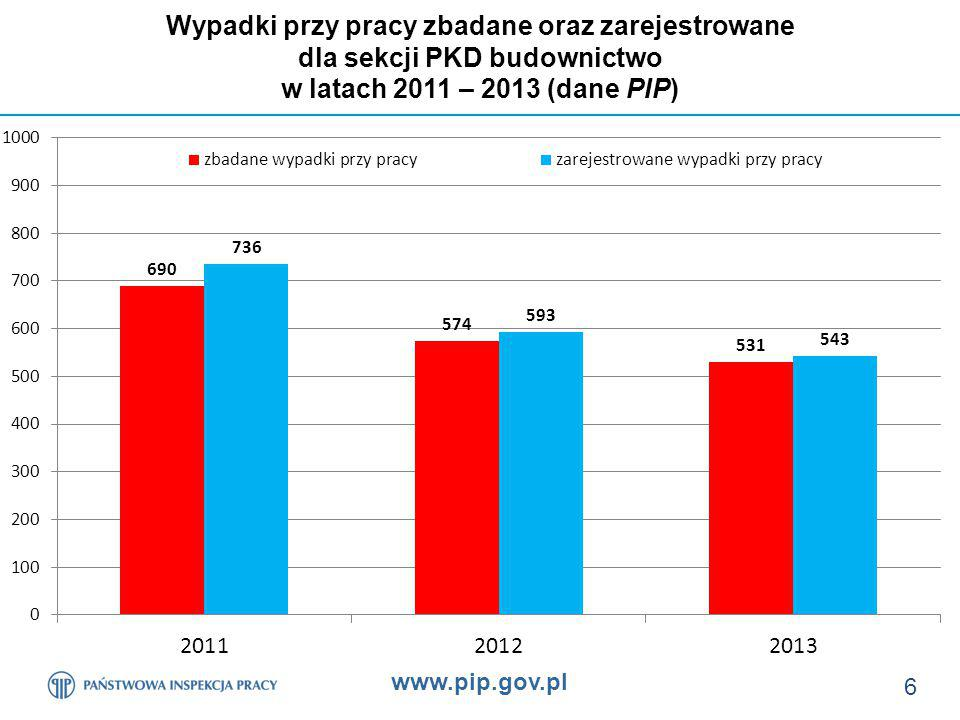 www.pip.gov.pl 27 Poszkodowani na terenie budowy w zbadanych przez PIP wypadkach wg wybranych czynności wykonywanych przez poszkodowanego w chwili wypadku w latach 2011 – 2013 oraz w I półroczu 2014 r.