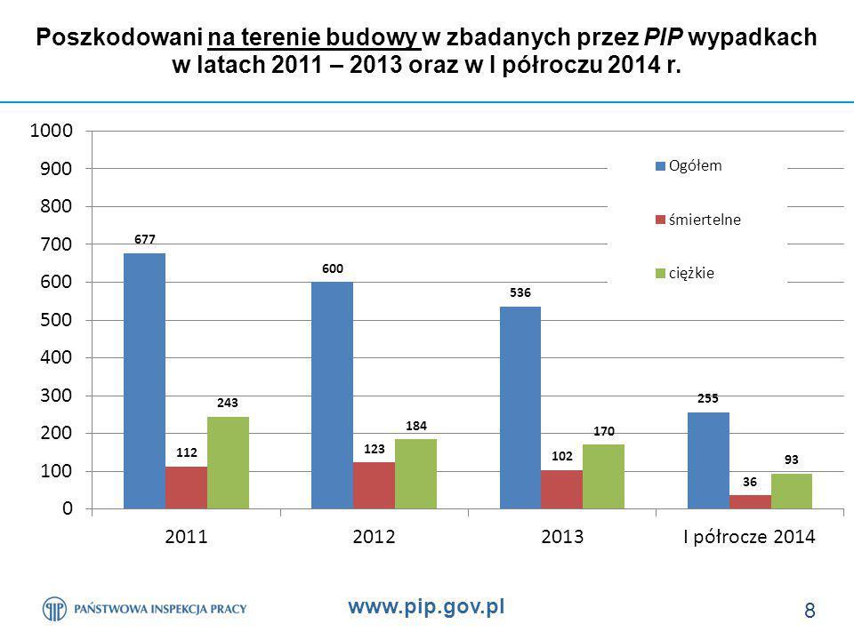 www.pip.gov.pl 8 Poszkodowani na terenie budowy w zbadanych przez PIP wypadkach w latach 2011 – 2013 oraz w I półroczu 2014 r.