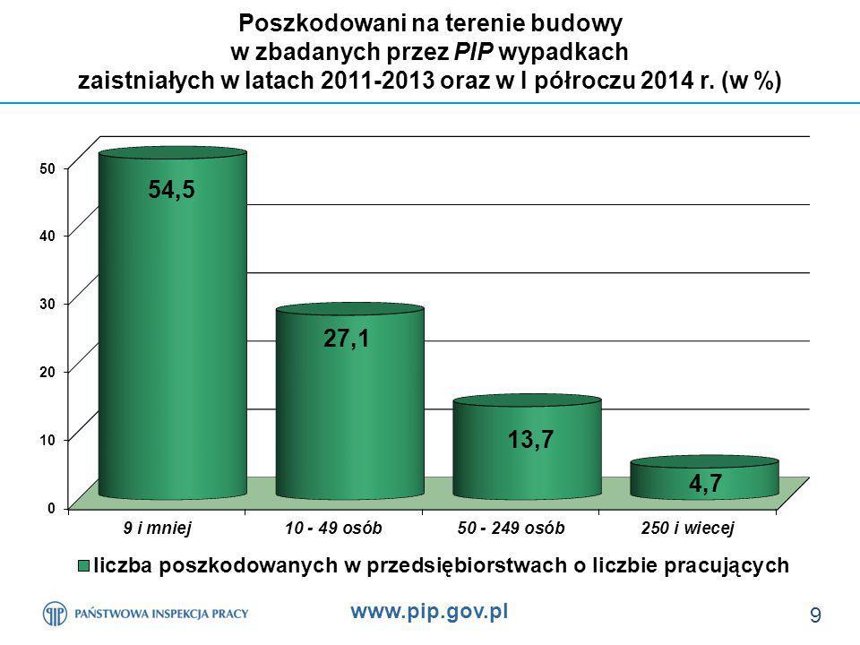 www.pip.gov.pl 9 Poszkodowani na terenie budowy w zbadanych przez PIP wypadkach zaistniałych w latach 2011-2013 oraz w I półroczu 2014 r.