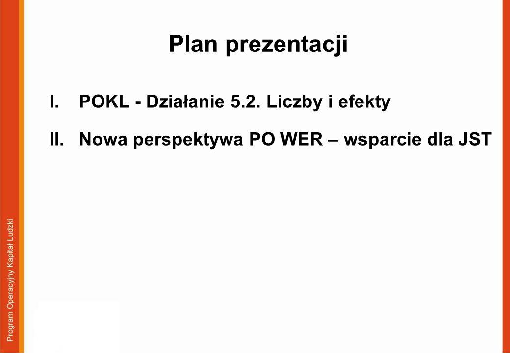 Plan prezentacji I.POKL - Działanie 5.2. Liczby i efekty II.Nowa perspektywa PO WER – wsparcie dla JST