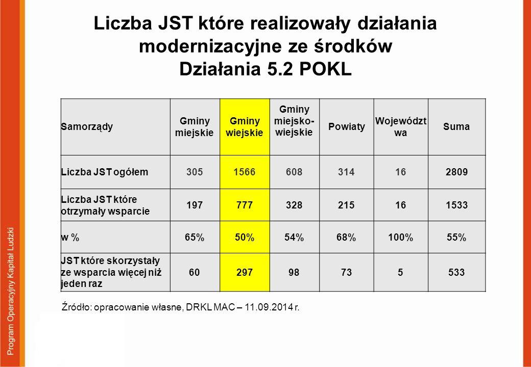 Liczba JST które realizowały działania modernizacyjne ze środków Działania 5.2 POKL Samorządy Gminy miejskie Gminy wiejskie Gminy miejsko- wiejskie Powiaty Województ wa Suma Liczba JST ogółem3051566608314162809 Liczba JST które otrzymały wsparcie 19777732821516161533 w %65%50%54%68%100%55% JST które skorzystały ze wsparcia więcej niż jeden raz 6029798735533 Źródło: opracowanie własne, DRKL MAC – 11.09.2014 r.