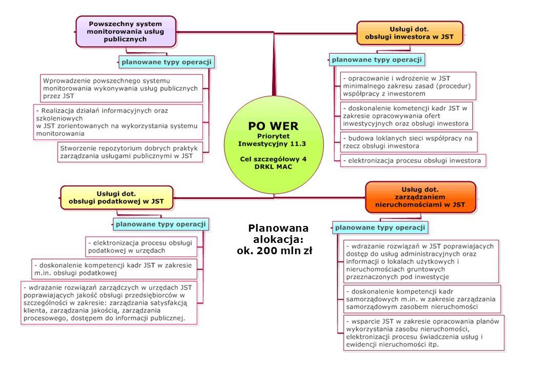 Wsparcie JST w PO WER 2013-20 Planowana alokacja: ok. 200 mln zł