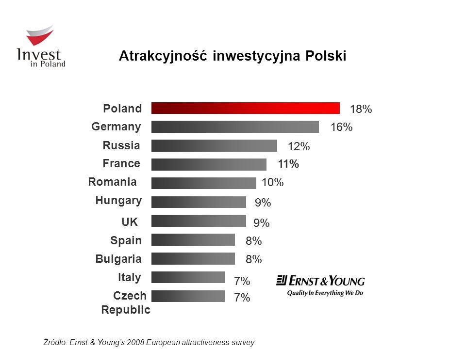 Atrakcyjność inwestycyjna Polski 7% 8% 9% 10% 11% 12% 16% 18% Czech Republic Poland 7% 8% 9% 10% 11% 12% 16% 18% Italy Bulgaria Spain UK Hungary Roman
