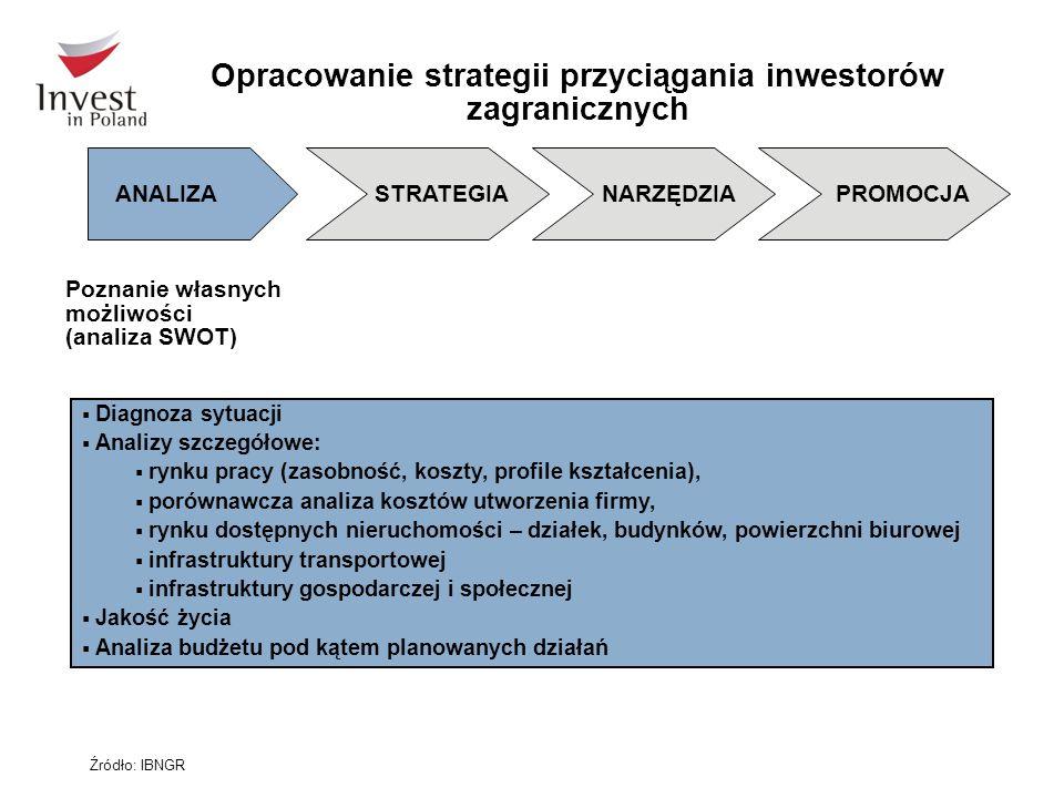 Opracowanie strategii przyciągania inwestorów zagranicznych  Diagnoza sytuacji  Analizy szczegółowe:  rynku pracy (zasobność, koszty, profile kszta