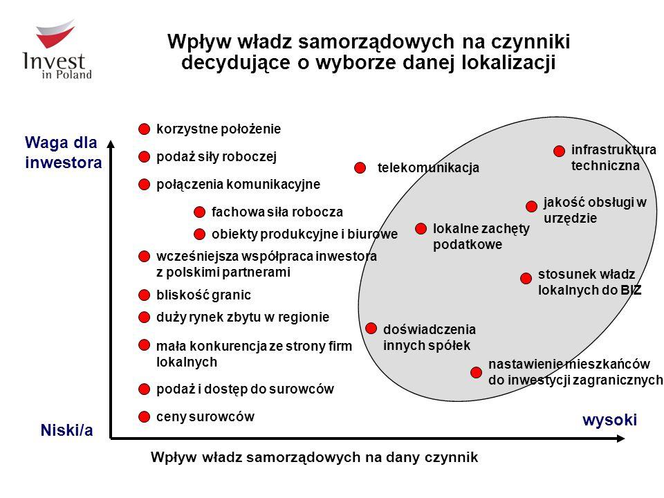 Wpływ władz samorządowych na czynniki decydujące o wyborze danej lokalizacji Wpływ władz samorządowych na dany czynnik wysoki Niski/a korzystne położe