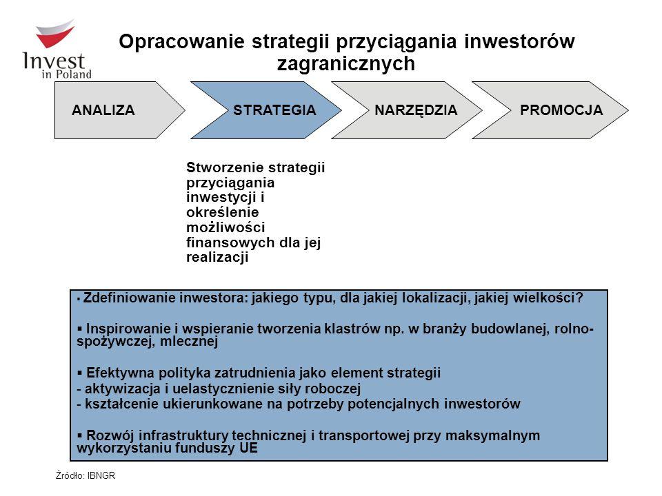 Opracowanie strategii przyciągania inwestorów zagranicznych  Zdefiniowanie inwestora: jakiego typu, dla jakiej lokalizacji, jakiej wielkości?  Inspi