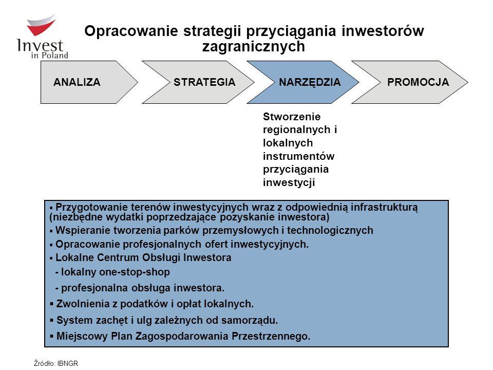  Przygotowanie terenów inwestycyjnych wraz z odpowiednią infrastrukturą (niezbędne wydatki poprzedzające pozyskanie inwestora)  Wspieranie tworzenia