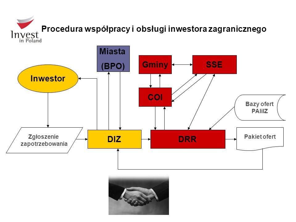 DIZ Inwestor Bazy ofert PAIiIZ Zgłoszenie zapotrzebowania Pakiet ofert Procedura współpracy i obsługi inwestora zagranicznego DRR COI GminySSE Miasta