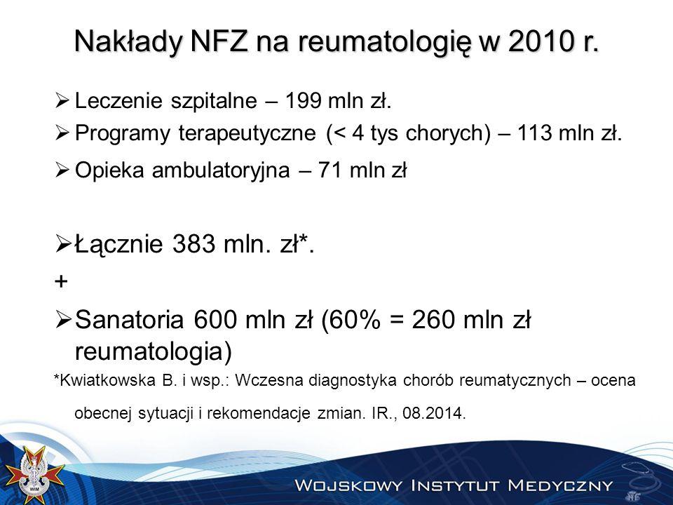 Nakłady NFZ na reumatologię w 2010 r. Leczenie szpitalne – 199 mln zł.