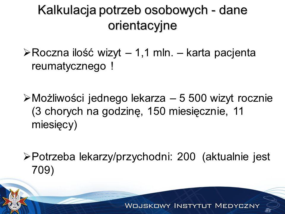 Kalkulacja potrzeb osobowych - dane orientacyjne  Roczna ilość wizyt – 1,1 mln.