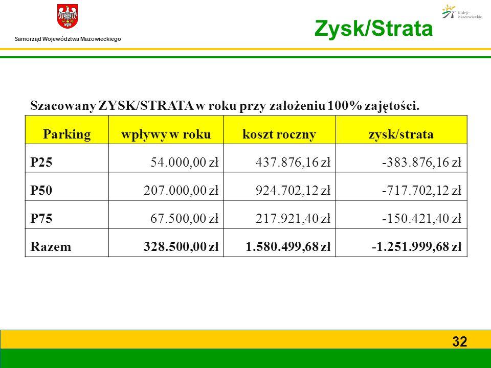 Samorząd Województwa Mazowieckiego 32 Szacowany ZYSK/STRATA w roku przy założeniu 100% zajętości. Parkingwpływy w rokukoszt rocznyzysk/strata P2554.00