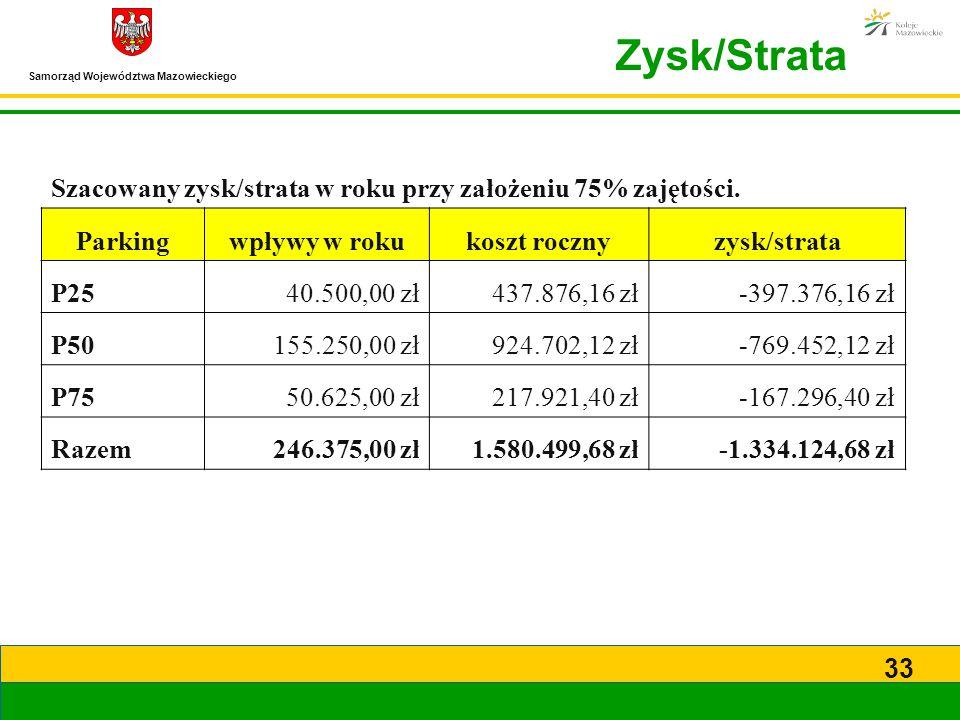 Samorząd Województwa Mazowieckiego 33 Szacowany zysk/strata w roku przy założeniu 75% zajętości. Parkingwpływy w rokukoszt rocznyzysk/strata P2540.500