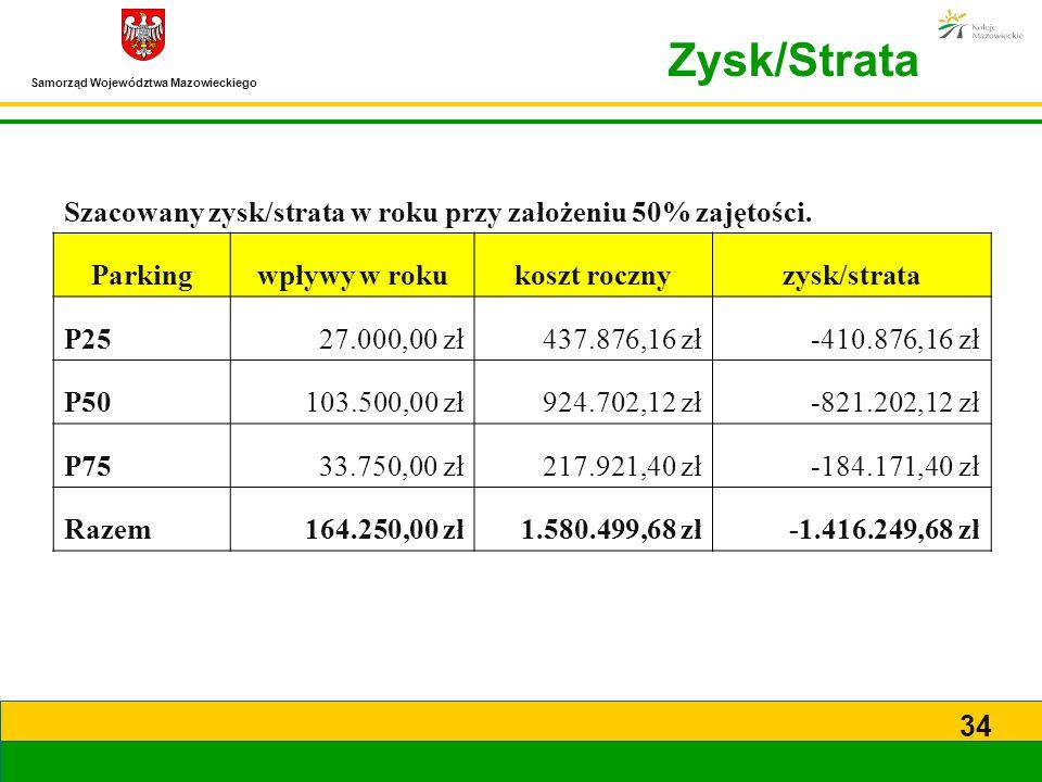 Samorząd Województwa Mazowieckiego 34 Zysk/Strata Szacowany zysk/strata w roku przy założeniu 50% zajętości. Parkingwpływy w rokukoszt rocznyzysk/stra