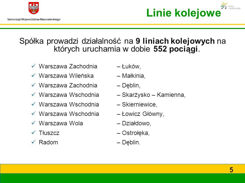 Samorząd Województwa Mazowieckiego 5 Linie kolejowe Spółka prowadzi działalność na 9 liniach kolejowych na których uruchamia w dobie 552 pociągi. Wars
