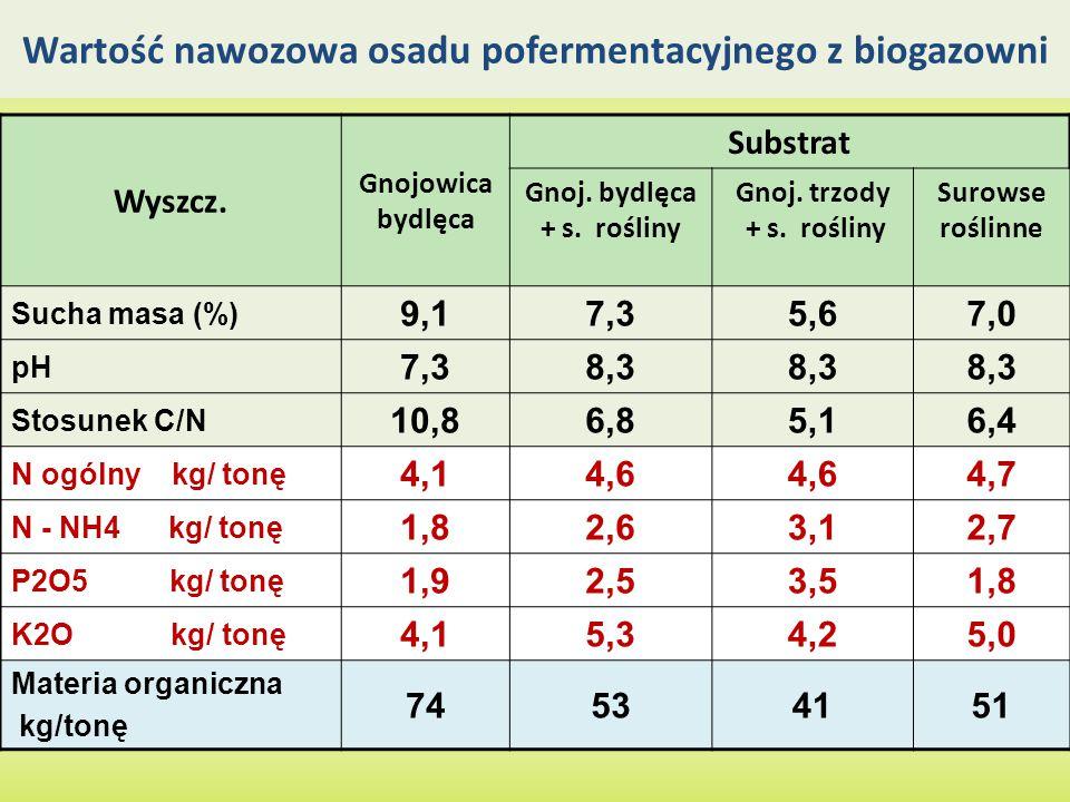 Wartość nawozowa osadu pofermentacyjnego z biogazowni Wyszcz. Gnojowica bydlęca Substrat Gnoj. bydlęca + s. rośliny Gnoj. trzody + s. rośliny Surowse