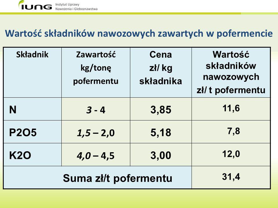 Wartość składników nawozowych zawartych w pofermencie SkładnikZawartość kg/tonę pofermentu Cena zł/ kg składnika Wartość składników nawozowych zł/ t p