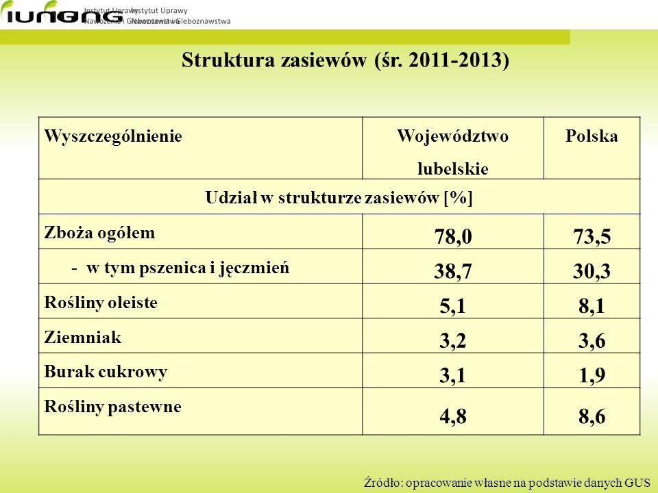 Struktura zasiewów (śr. 2011-2013) Wyszczególnienie Województwo lubelskie Polska Udział w strukturze zasiewów [%] Zboża ogółem 78,073,5 - w tym pszeni