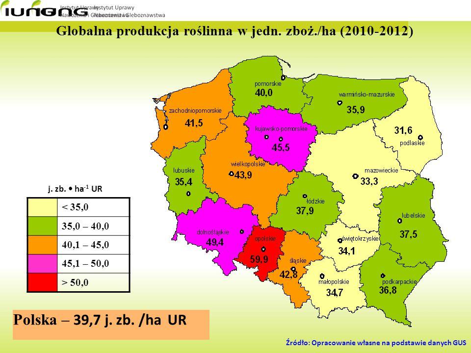 Globalna produkcja roślinna w jedn. zboż./ha (2010-2012) < 35,0 35,0 – 40,0 40,1 – 45,0 45,1 – 50,0 > 50,0 j. zb. ha -1 UR Polska – 39,7 j. zb. /ha UR