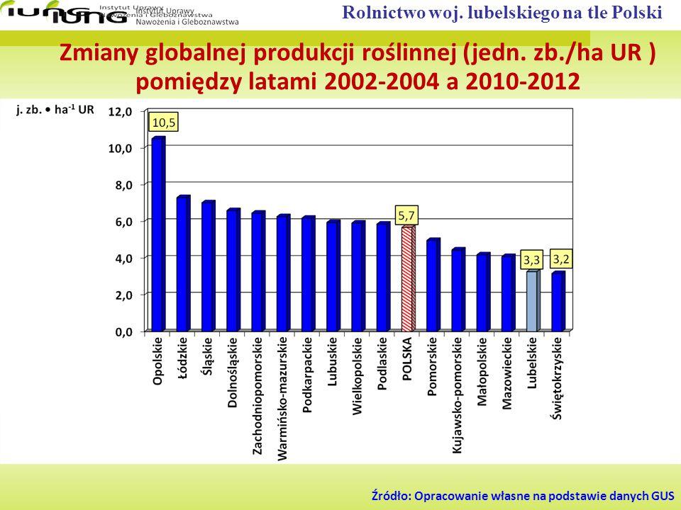 Zmiany globalnej produkcji roślinnej (jedn. zb./ha UR ) pomiędzy latami 2002-2004 a 2010-2012 Źródło: Opracowanie własne na podstawie danych GUS Rolni
