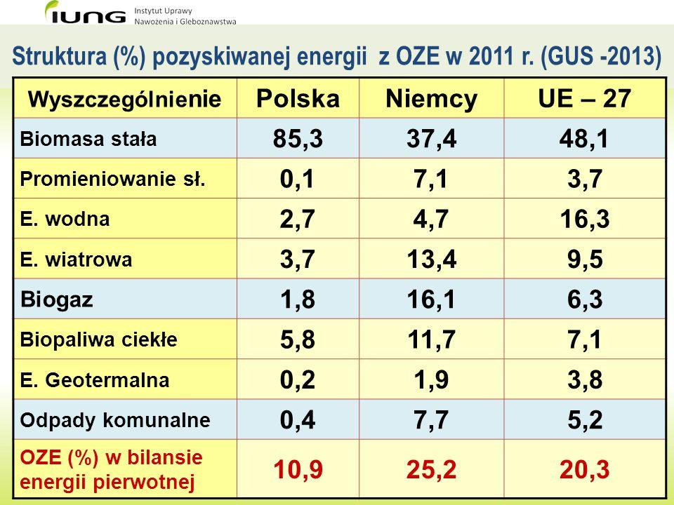 Struktura (%) pozyskiwanej energii z OZE w 2011 r. (GUS -2013) Wyszczególnie nie PolskaNiemcyUE – 27 Biomasa stała 85,337,448,1 Promieniowanie sł. 0,1
