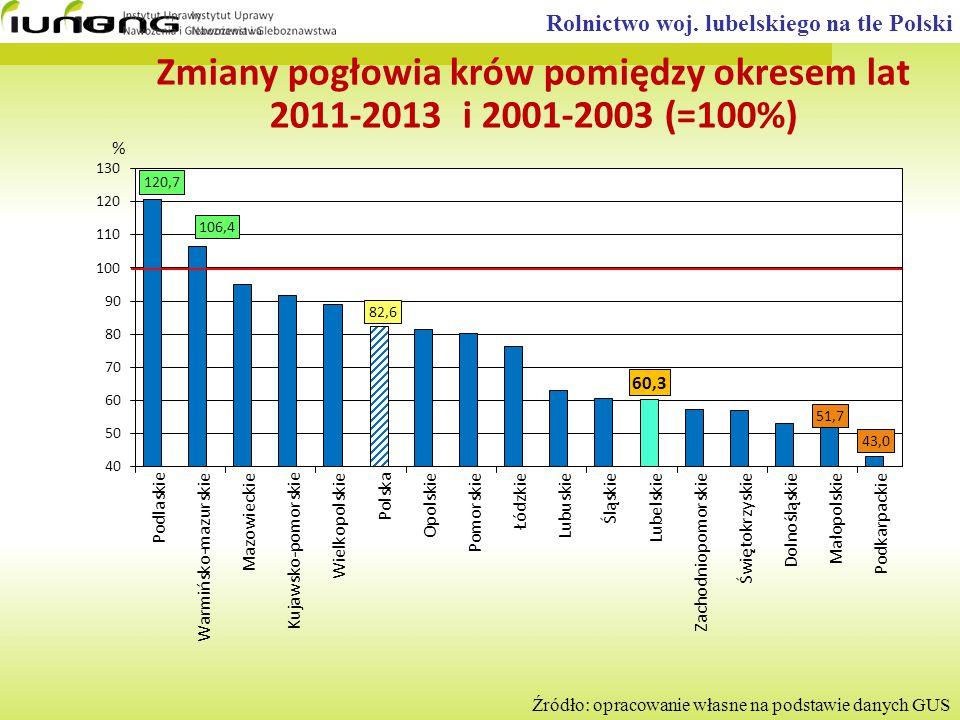 Rolnictwo woj. lubelskiego na tle Polski Źródło: opracowanie własne na podstawie danych GUS Zmiany pogłowia krów pomiędzy okresem lat 2011-2013 i 2001