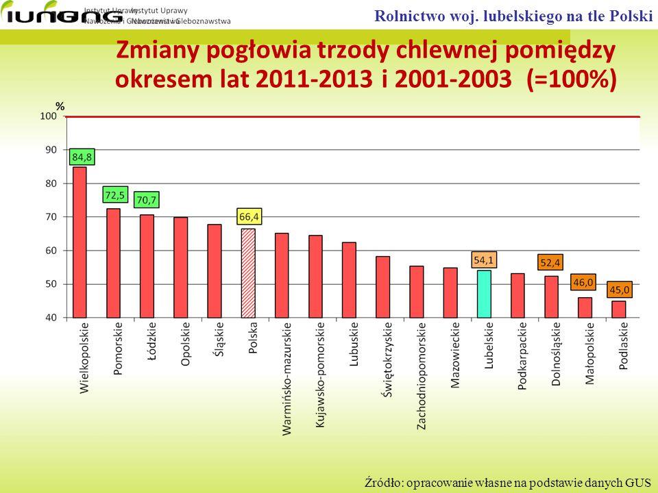 Rolnictwo woj. lubelskiego na tle Polski Źródło: opracowanie własne na podstawie danych GUS Zmiany pogłowia trzody chlewnej pomiędzy okresem lat 2011-