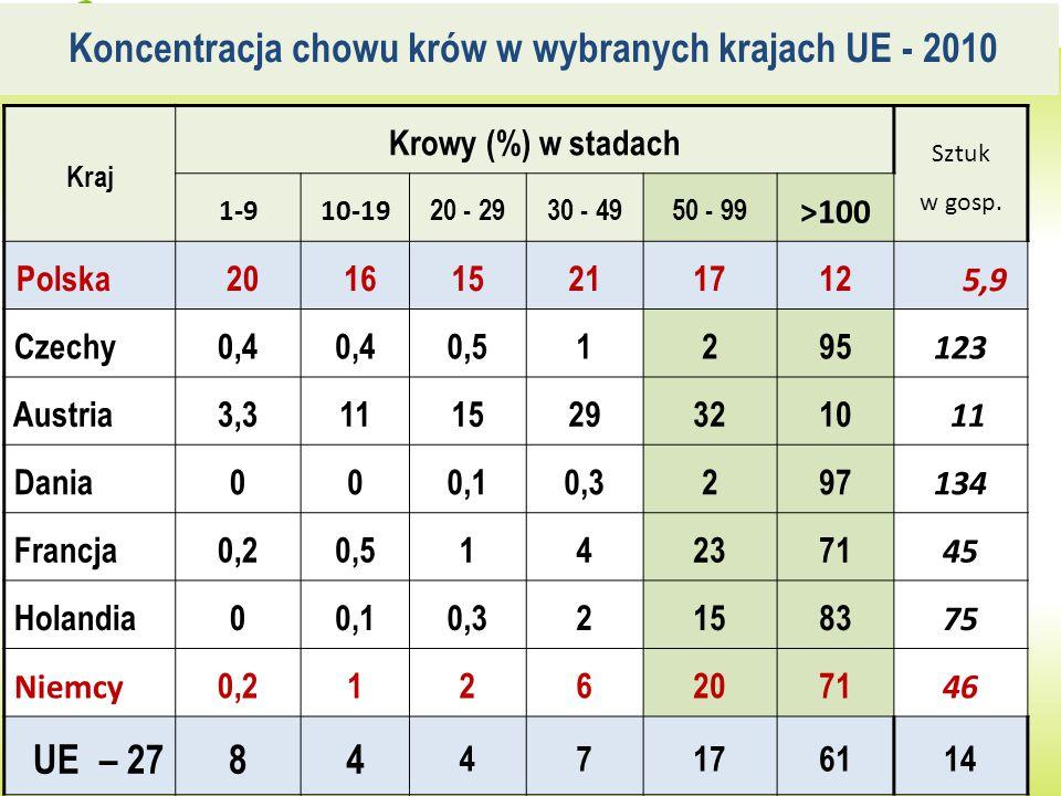 Koncentracja chowu krów w wybranych krajach UE - 2010 Źródło: Opracowanie własne na podstawie danych EUROSTATU Kraj Krowy (%) w stadach Sztuk w gosp.