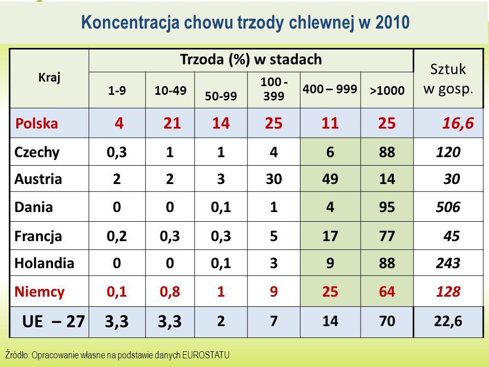 Koncentracja chowu trzody chlewnej w 2010 Źródło: Opracowanie własne na podstawie danych EUROSTATU Kraj Trzoda (%) w stadach Sztuk w gosp. 1-910-49 50