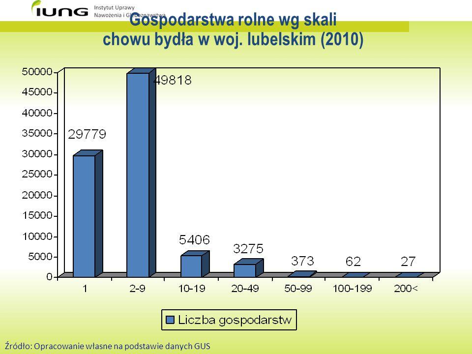 Gospodarstwa rolne wg skali chowu bydła w woj. lubelskim (2010) Źródło: Opracowanie własne na podstawie danych GUS