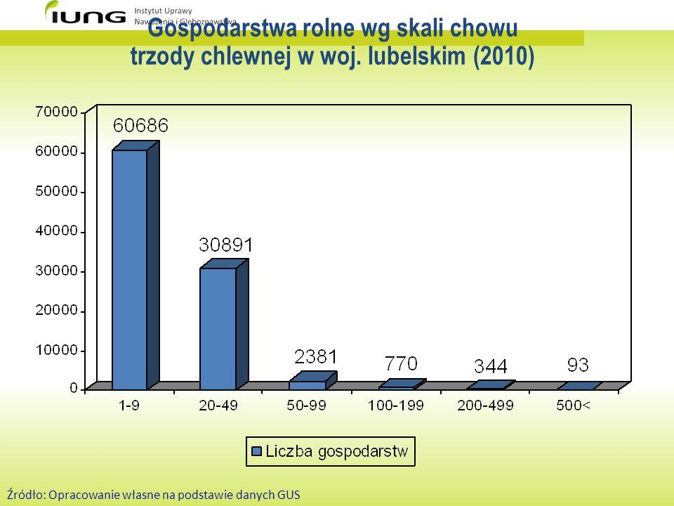 Gospodarstwa rolne wg skali chowu trzody chlewnej w woj. lubelskim (2010) Źródło: Opracowanie własne na podstawie danych GUS