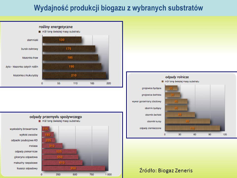 Wydajność produkcji biogazu z wybranych substratów Źródło: Biogaz Zeneris