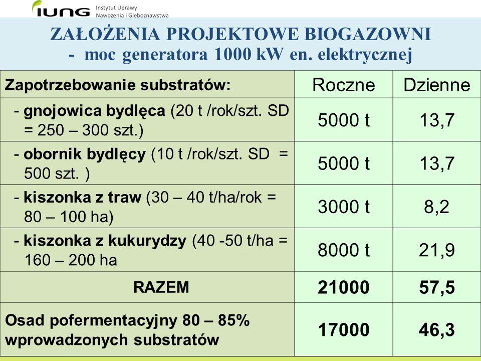 ZAŁOŻENIA PROJEKTOWE BIOGAZOWNI - moc generatora 1000 kW en. elektrycznej Zapotrzebowanie substratów: RoczneDzienne - gnojowica bydlęca (20 t /rok/szt
