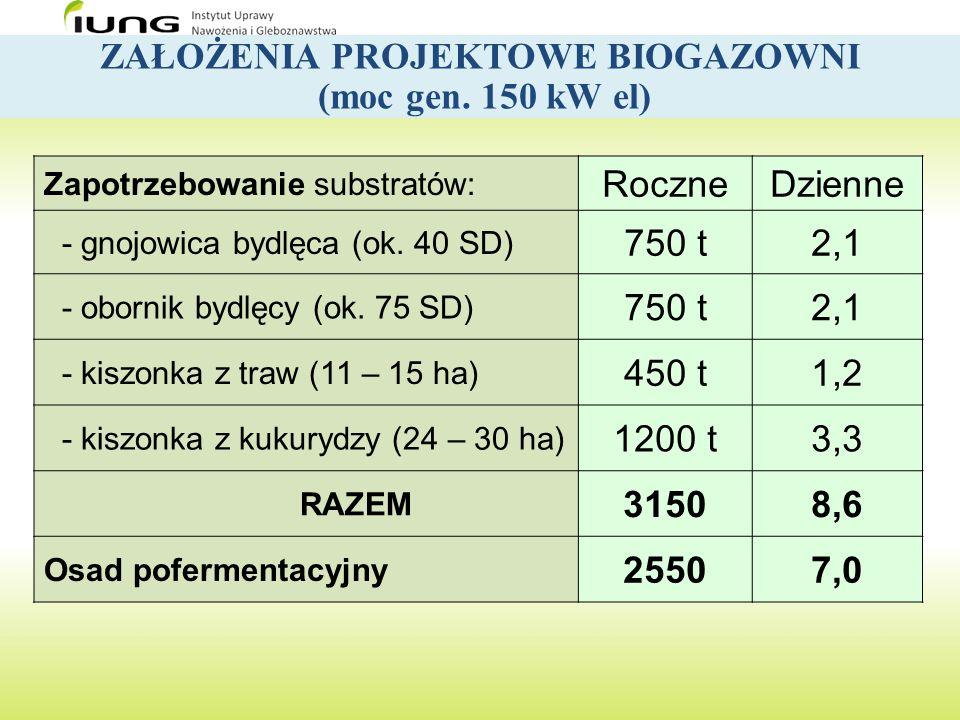 ZAŁOŻENIA PROJEKTOWE BIOGAZOWNI (moc gen. 150 kW el) Zapotrzebowanie substratów: RoczneDzienne - gnojowica bydlęca (ok. 40 SD) 750 t2,1 - obornik bydl