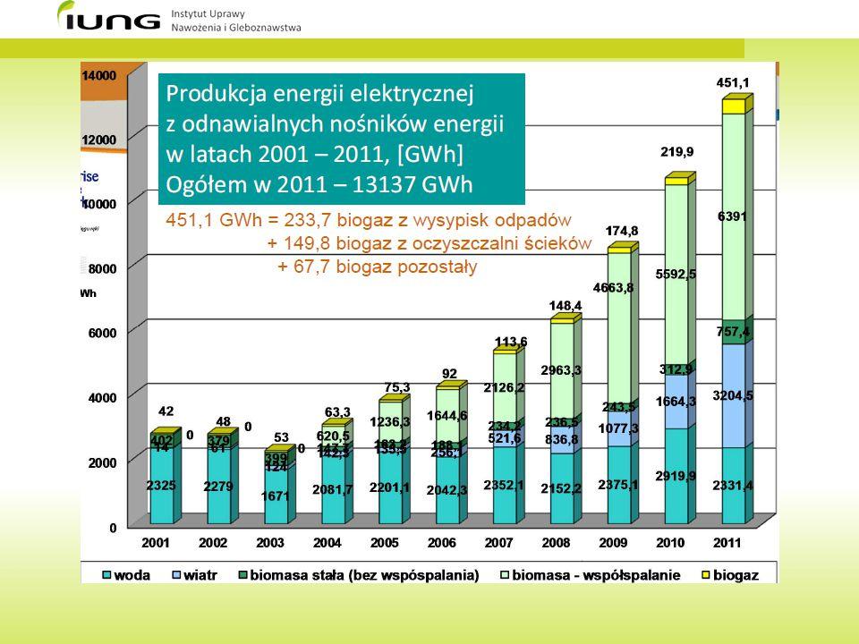 Biogazownie – korzyści dla rolnictwa 1.Wzrost zapotrzebowania na surowce rolnicze – substraty do produkcji biogazu, co warunkuje zróżnicowanie źródeł dochodów dla rolnictwa.
