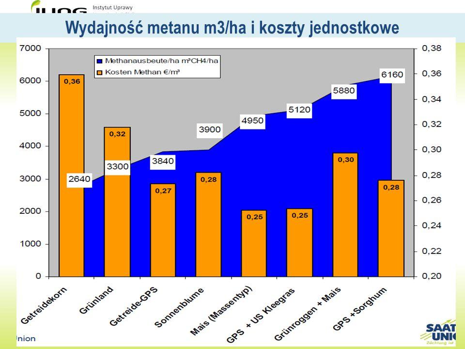 Wydajność metanu m3/ha i koszty jednostkowe