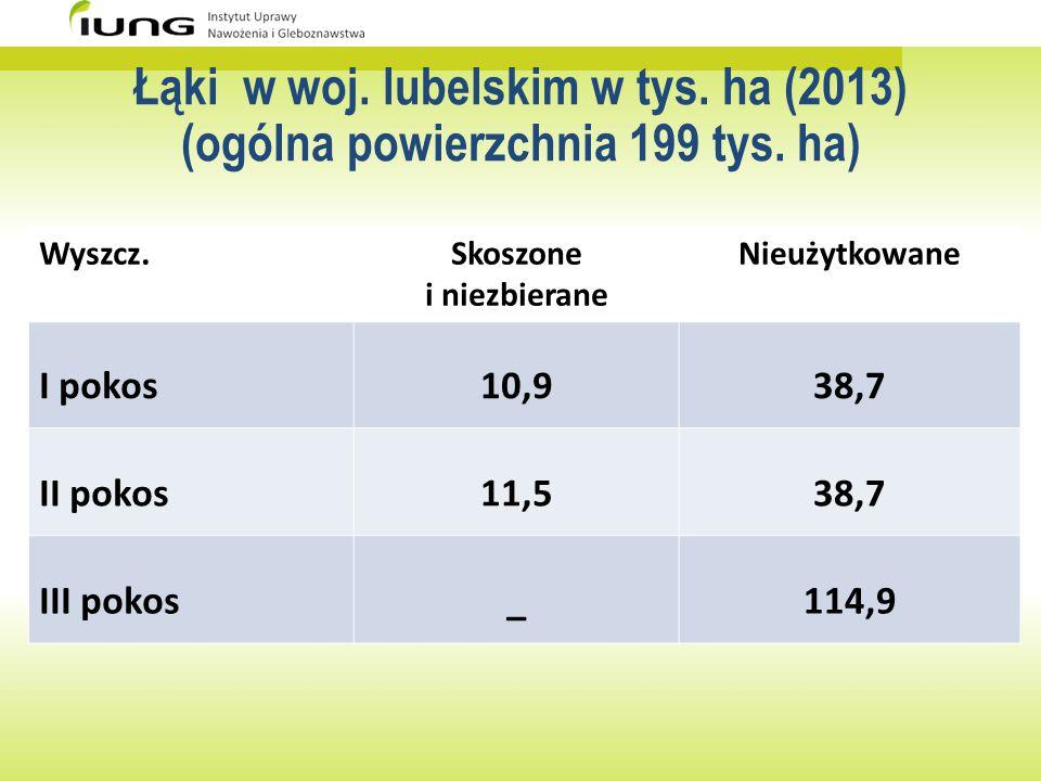 Łąki w woj. lubelskim w tys. ha (2013) (ogólna powierzchnia 199 tys. ha) Wyszcz.Skoszone i niezbierane Nieużytkowane I pokos10,938,7 II pokos11,538,7
