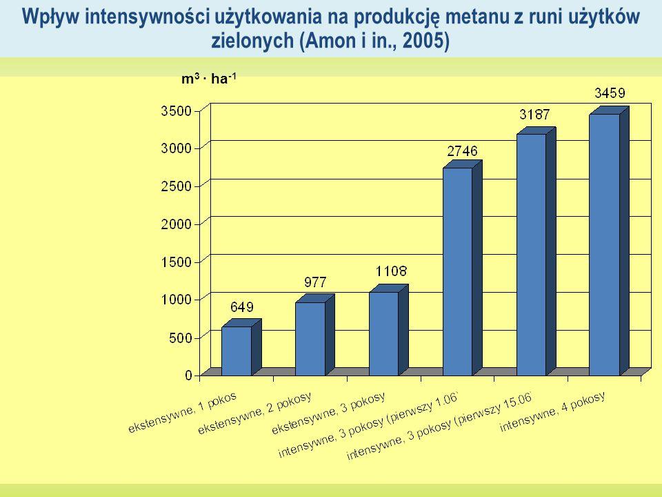Wpływ intensywności użytkowania na produkcję metanu z runi użytków zielonych (Amon i in., 2005) m 3 · ha -1