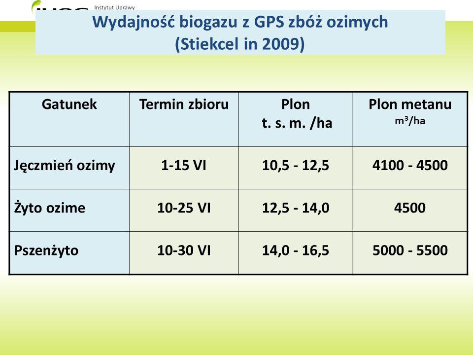 Wydajność biogazu z GPS zbóż ozimych (Stiekcel in 2009) GatunekTermin zbioruPlon t. s. m. /ha Plon metanu m 3 /ha Jęczmień ozimy1-15 VI10,5 - 12,54100