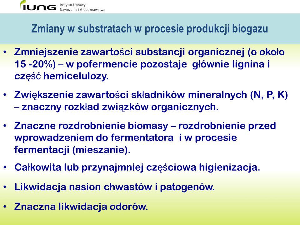 Zmiany w substratach w procesie produkcji biogazu Zmniejszenie zawarto ś ci substancji organicznej (o oko ł o 15 -20%) – w pofermencie pozostaje g ł ó