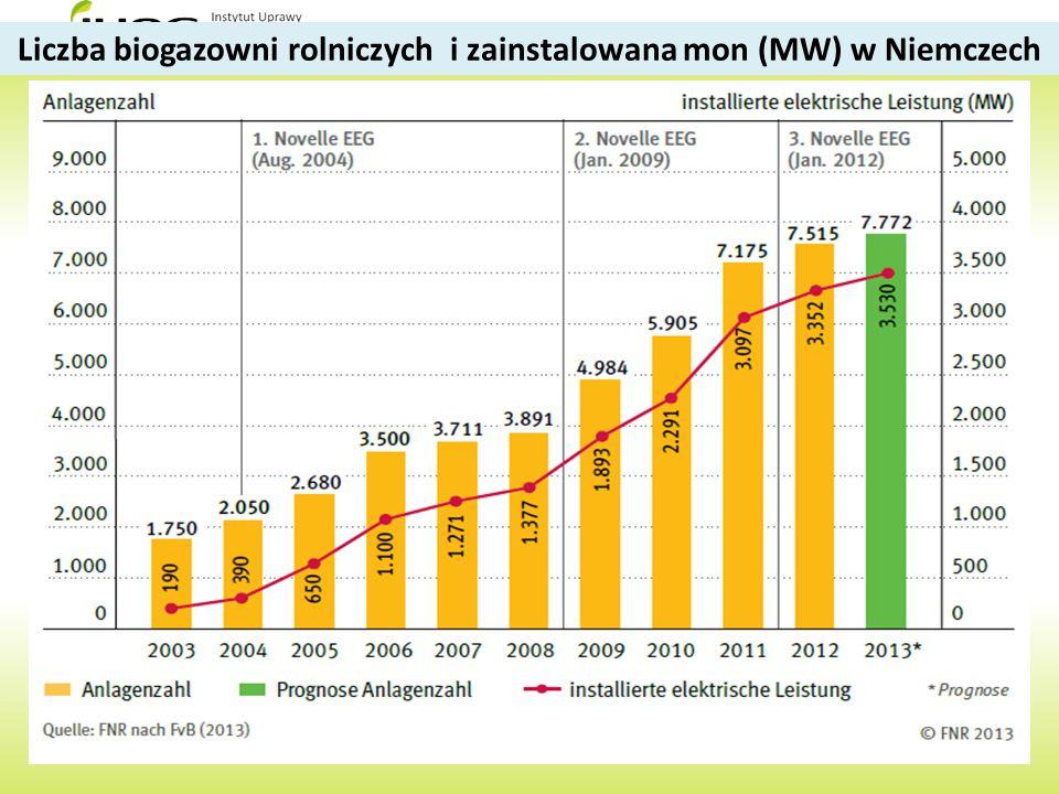 Liczba biogazowni rolniczych i zainstalowana mon (MW) w Niemczech